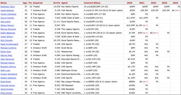 Mets 2020 payroll